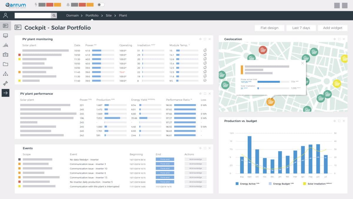 solar data monitoring dashboard