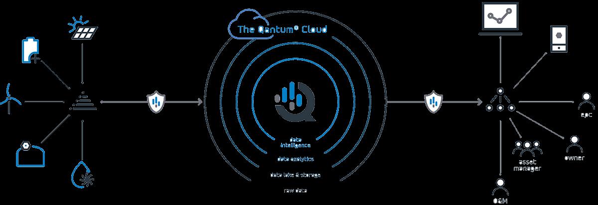 qantum cloud data management system