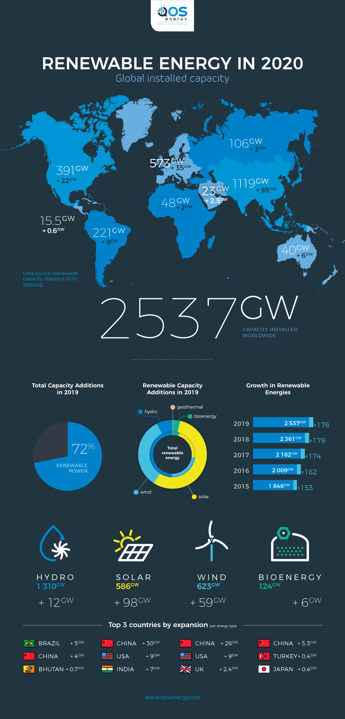 Renewable Energies in 2020 Infographic
